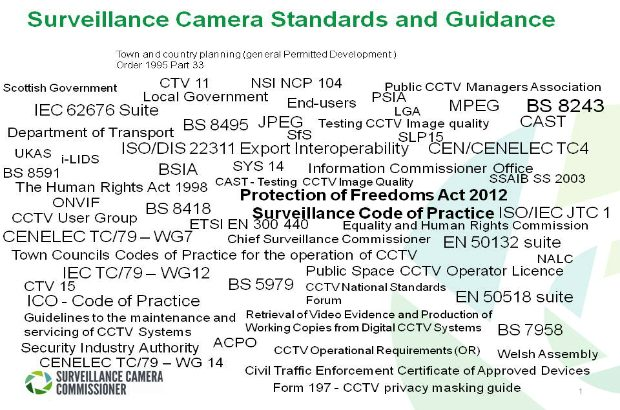 Graphic with a list of standards related to surveillance cameras